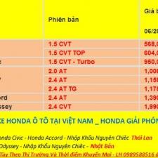 Bảng Giá Xe Honda Ô Tô Tháng 8-2017 Kèm Khuyến Mại Lớn