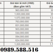 Bảng Giá Xe Honda Ô Tô Tháng 4 Năm 2018 Thay Đổi