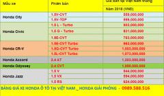 Bảng Giá Xe Honda Ô Tô Mới Nhất Tháng 4/2020 Khuyến Mại Lớn Chỉ 150 Triệu Giao Xe