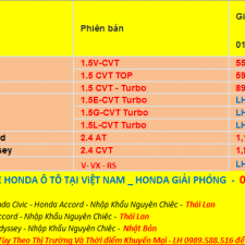 Bảng Giá Xe Honda Ô Tô Tháng 2 Năm 2018