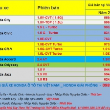 Bảng Giá Xe Honda Ô Tô Tháng 7 Năm 2018 Ưu Đãi Lớn